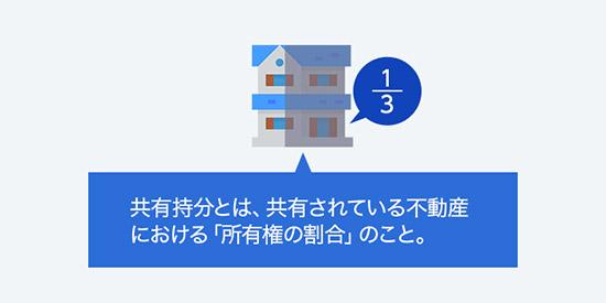共有持分とは、共有されている不動産における「所有権の割合」のこと。