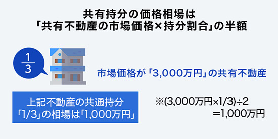 共有持分の価格相場は「共有不動産の市場価格×持分割合」の半額/1/3 市場価格が「3,000万円」の共有不動産/上記不動産の共通持分「1/3」の相場は「1,000万円」/※(3,000万円×1/3)÷2=1,000万円